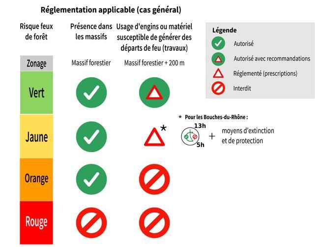 reglementation-feux-provence